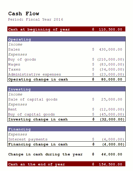 en:cash-flow-statement-example.png