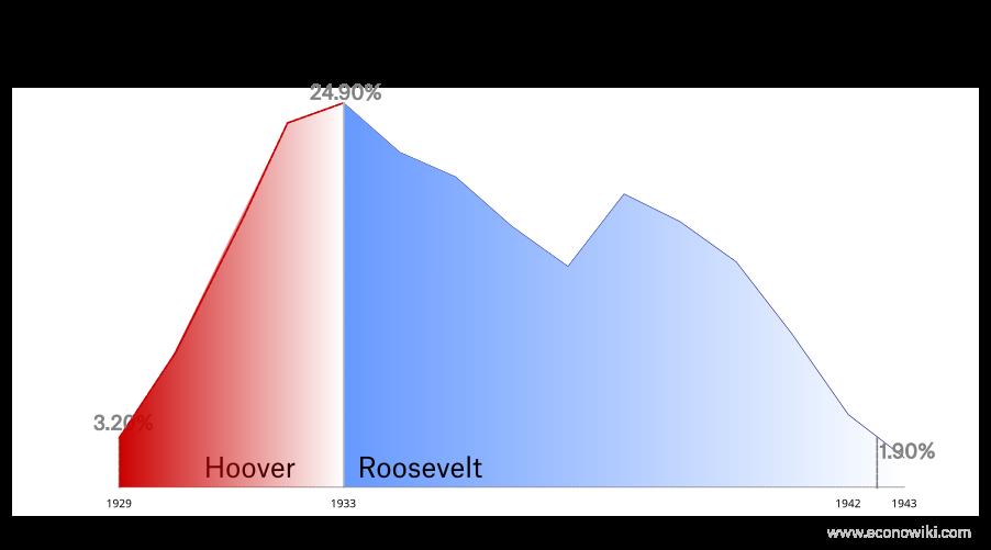 en:great-depression-unemployment-3.png