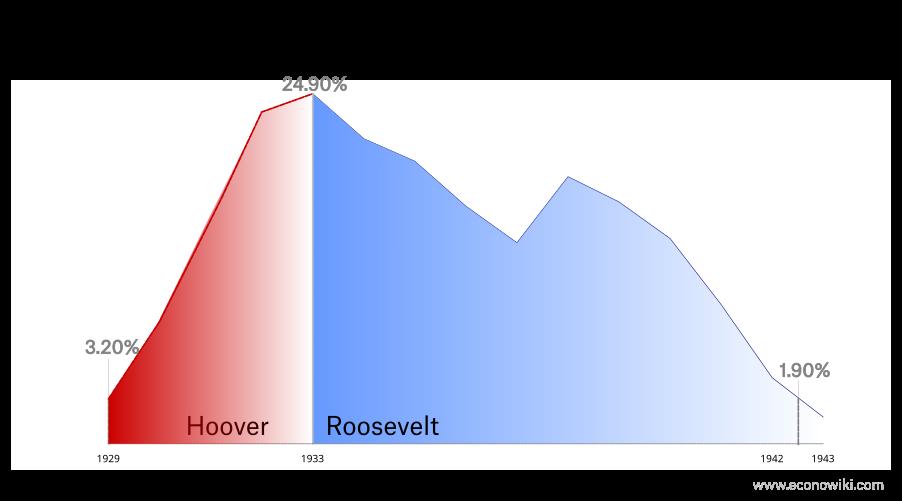 en:great-depression-unemployment-4.png