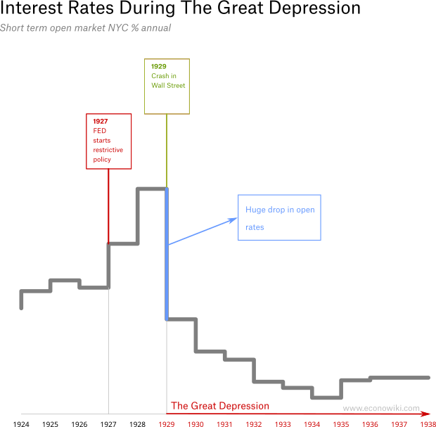 en:interest-rates-during-the-great-depression-3.png