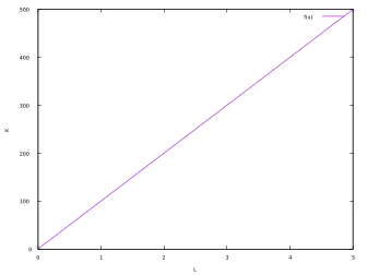 Production function economics example.