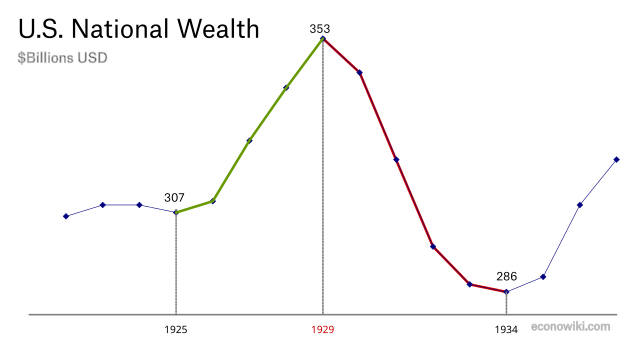 en:national-wealth-great-depression.png
