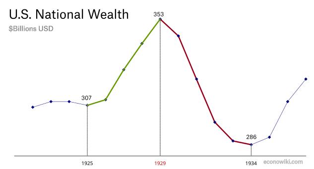 en:national-wealth-great-depression.png