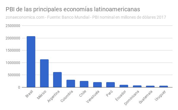 en:pbi-economias-latinoamericanas.png