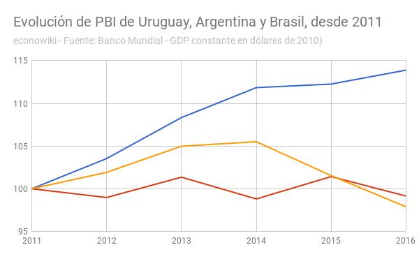 en:pbi-uruguay-argentina-brasil-evolucion.png