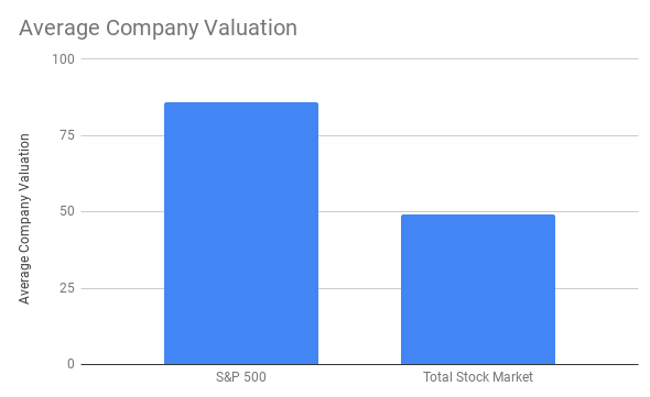 en:s_p500-vs-total-stock-market.png