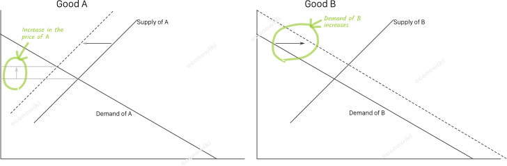 en:subsitute-goods-example-2.png