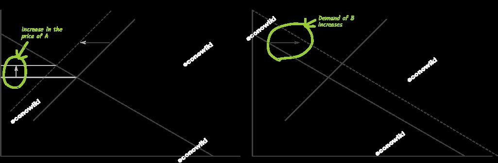 en:subsitute-goods-example.png