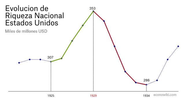 es:1929-riqueza-nacional.png