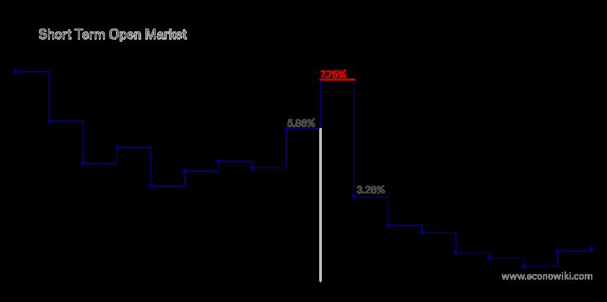 es:1929-tasa-de-interes.png