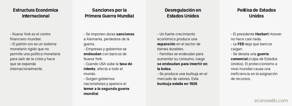 es:causas-crisis-1929-1.png