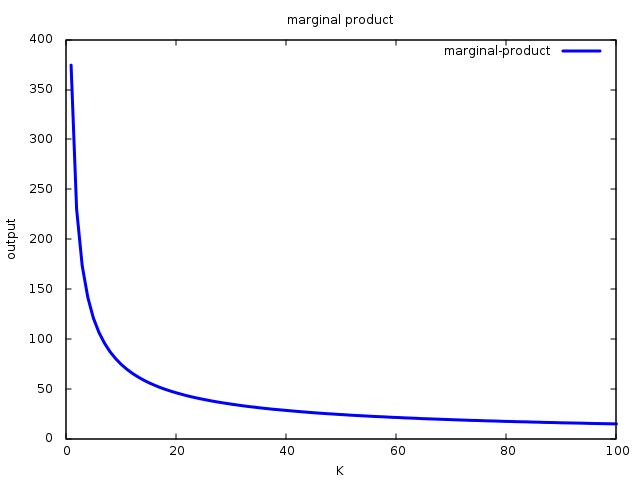 es:cobb-douglas-marginal.png