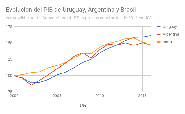 es:pbi-uruguay-argentina-brasil.png