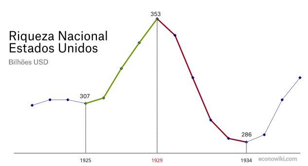 pt:1929-riqueza-nacional-pt.png